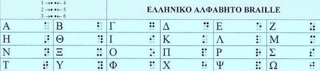 Αλφάβητο Μπράιγ Α-Β